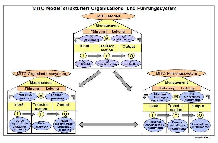 MITO Modell
