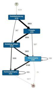 Visualisierung eines SAP P2P Prozesses mit Disco