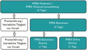 FMEA Baum 3