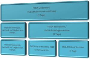 FMEA Seminarreihe 4