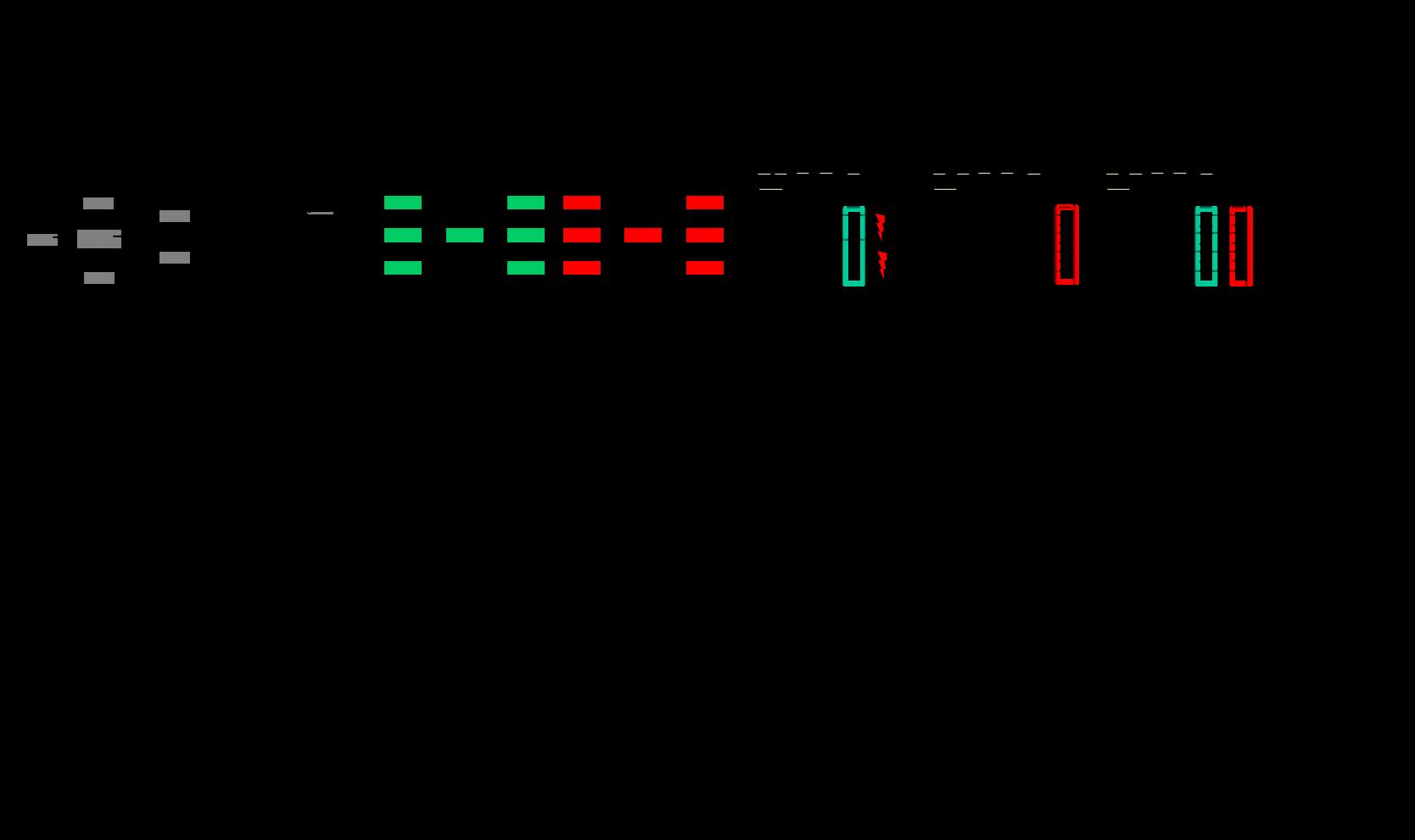7 Schritte der FMEA 3
