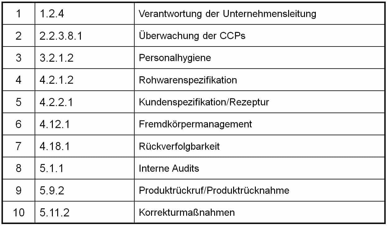 Schulung IFS Beauftragter & Interner Auditor 3