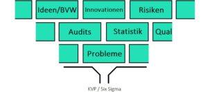 KVP vs. Six Sigma Trichter2 4