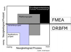 FMEA Variantenmanagement 3