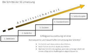 Schritte der 5S Umsetzung 2