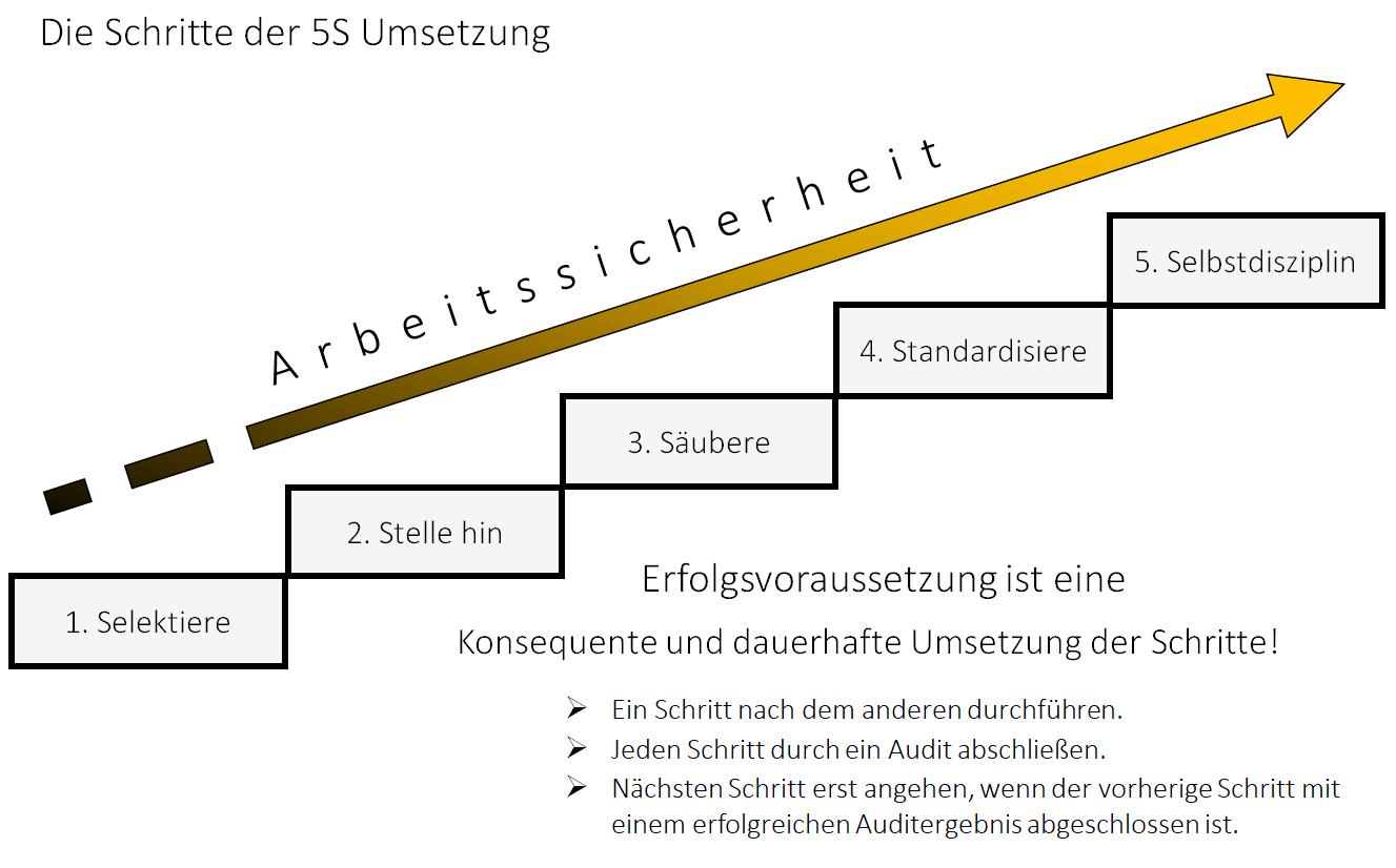 Lean / 5S als notwendige Bedingung einer Realisierung von Industrie 4.0 3