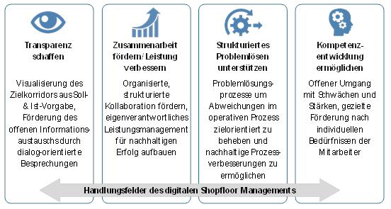 Digitales Shopfloormanagement 7