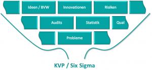KVP Six Sigma Trichter 4