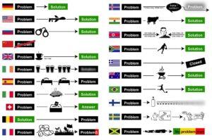 Lustige und humoristisch dargestellte internationale Problemlösungsstrategien