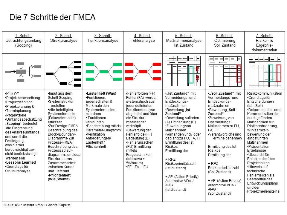 Diagramm der 7 Schritte der FMEA nach VDA / AIAG