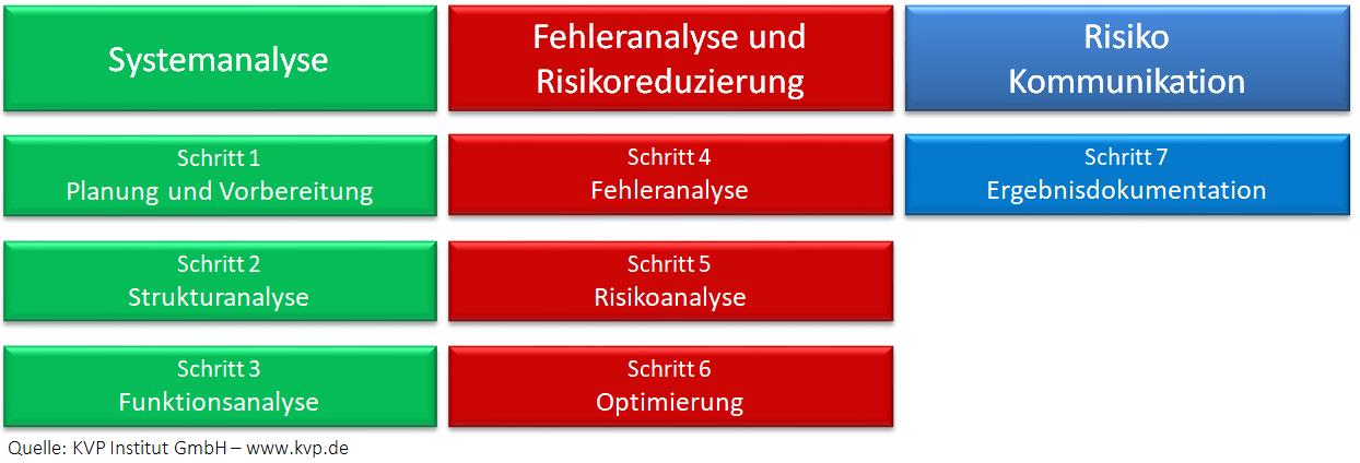 Diagramm Sieben Schritt Ansatz der FMEA