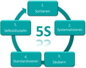 5S Zyklus 3