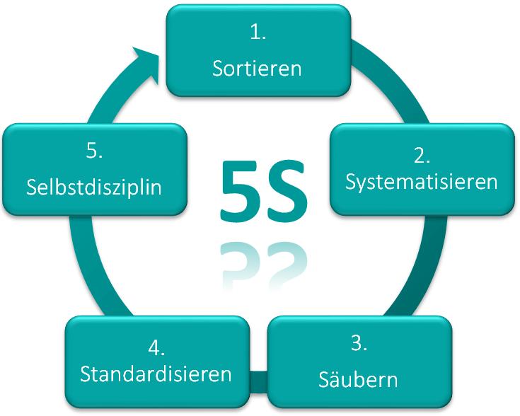 5S Zyklus