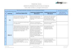 PROZESS FMEA Bewertung der Bedeutung mit Eigendefinition 07_19 3