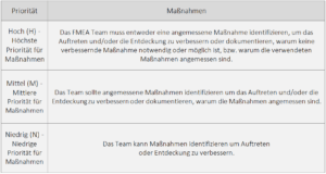 FMEA Prioritäten Tabelle