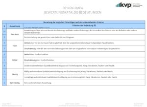 DESIGN-FMEA-Kriterien-der-Bedeutung