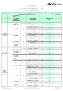 FMEA-MSR-Aufgabenpriorität-AP-Logik