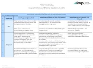 PROZESS-FMEA-Bewertung-der-Bedeutung
