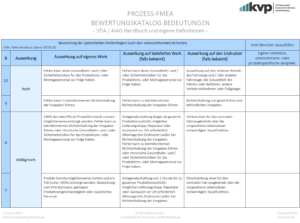 PROZESS-FMEA-Bewertung-der-Bedeutung-mit-Eigendefinition-07_19