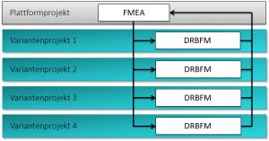 DRBFM Variantenmanagement