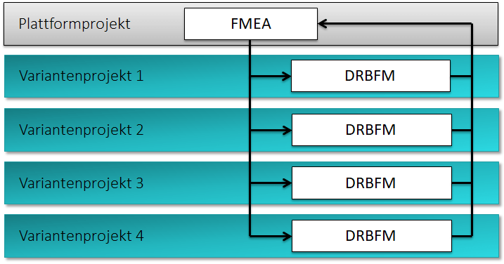 DRBFM Variantenmanagement