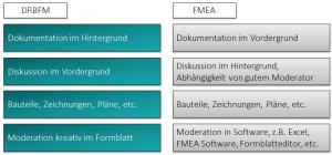 DRBFM vs FMEA