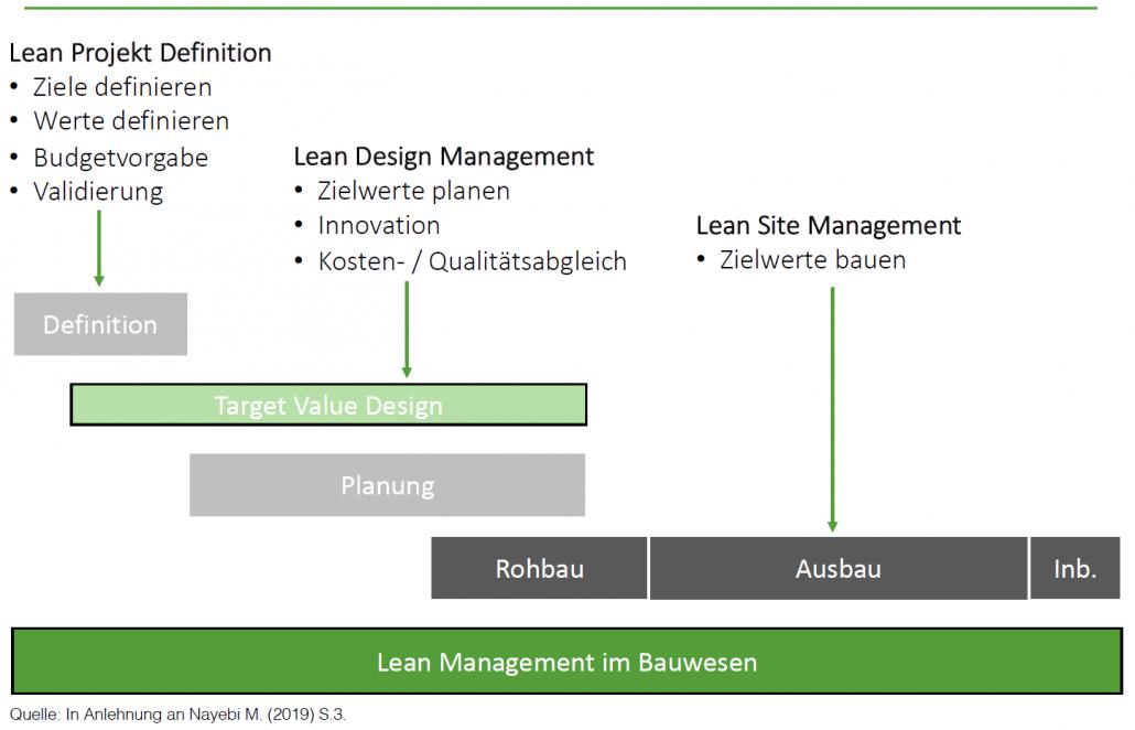 Target Value Design Bild 1