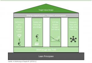 Target Value Design Bild 10