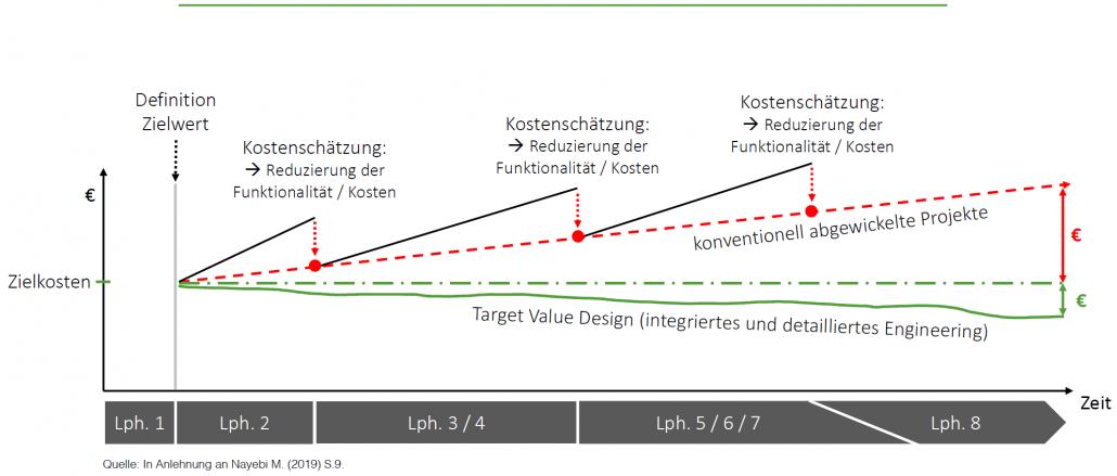 Target Value Design Bild 9